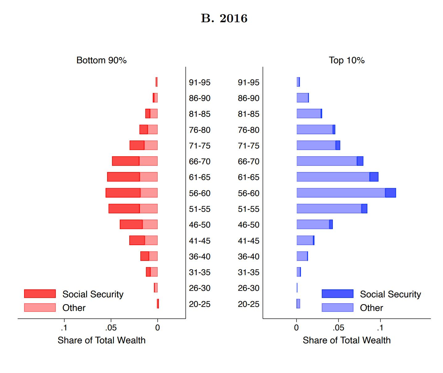 social security wealth